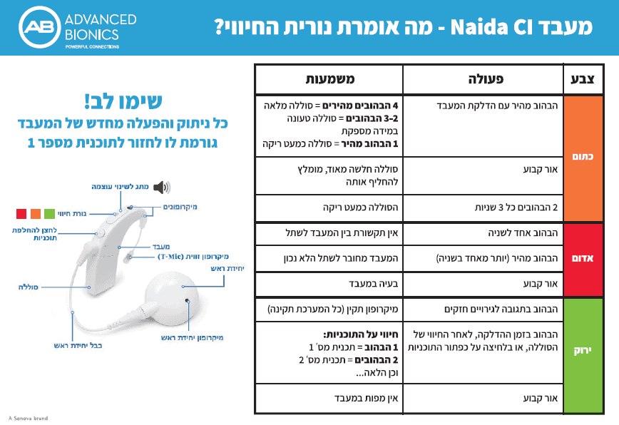 נורית חיווי של מעבד השתל Naida CI Q90
